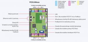 Schemat_sterownika_SBC_PCD2.M4xx